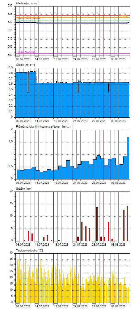 měsíční bilanční data