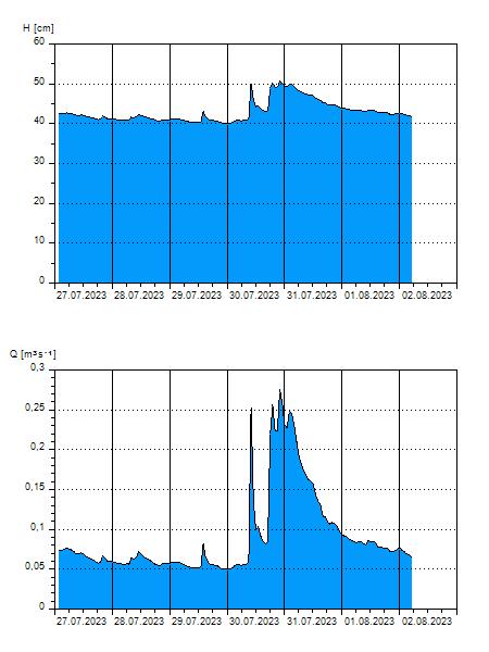 Měření průtoku a výšky hladiny